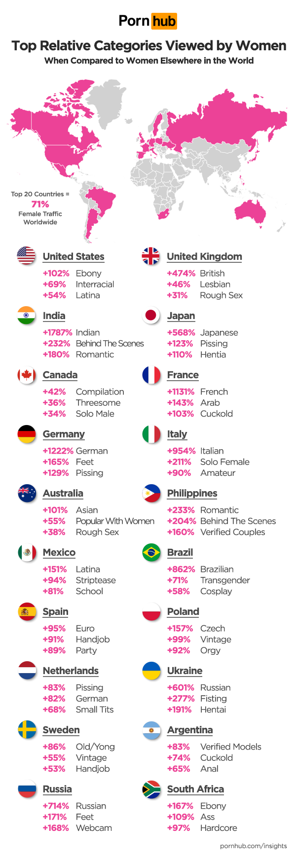survey results for women global